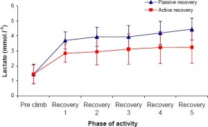 Lactate concentrations: Passive vs. Active Recovery