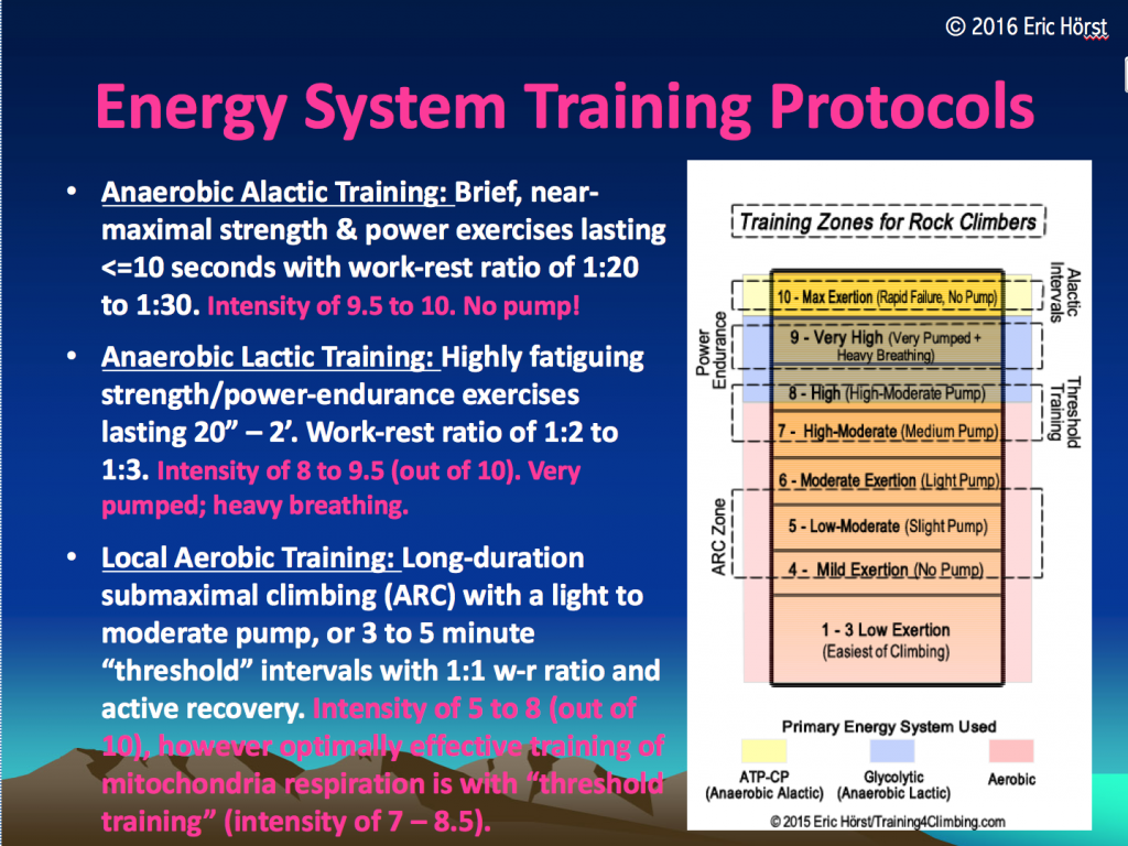 Energy system training protocols & training zones for climbers.