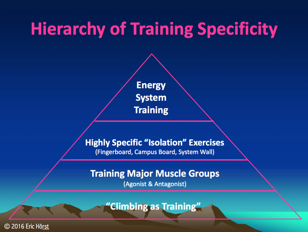 Hierarchy of Training Specificity for Climbers.
