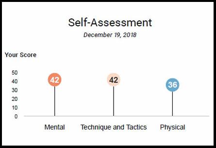 Eric Horst's climbing skill self-assessment