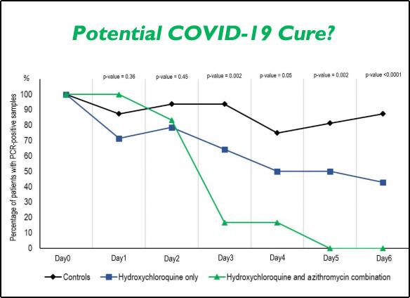 graph covid-19 cure